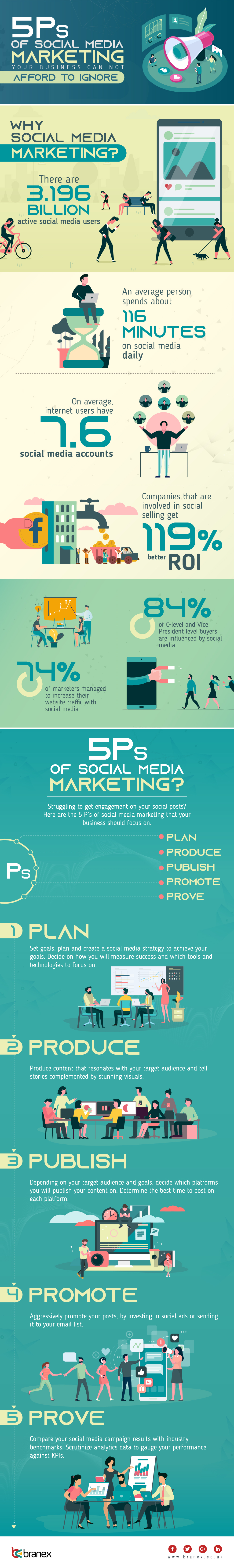 5 Ps of Social Media Marketing Your Business Can Not Afford to Ignore-01