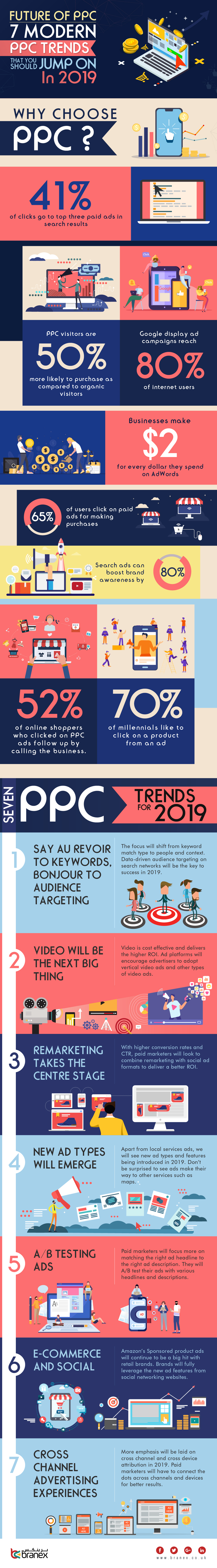 Future of PPC: 7 Modern PPC Trends That You Should Jump On In 2019 – Infographics