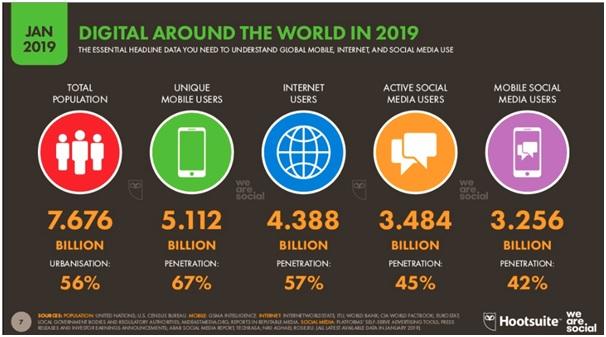 Generate Business Using Social Media